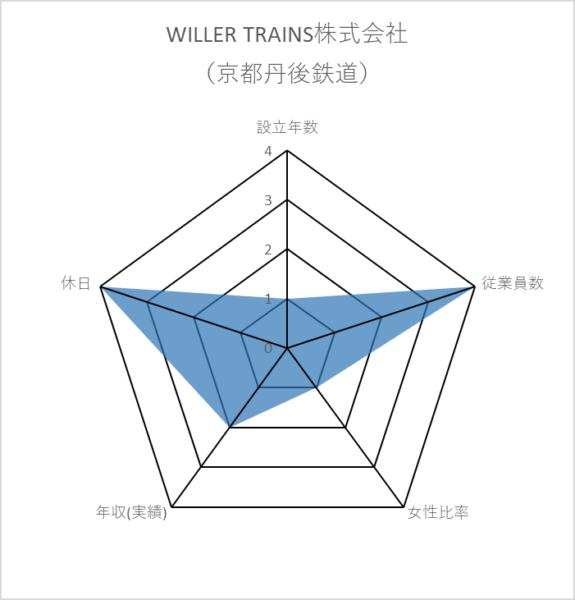 WILLER TRAINS株式会社(京都丹後鉄道)