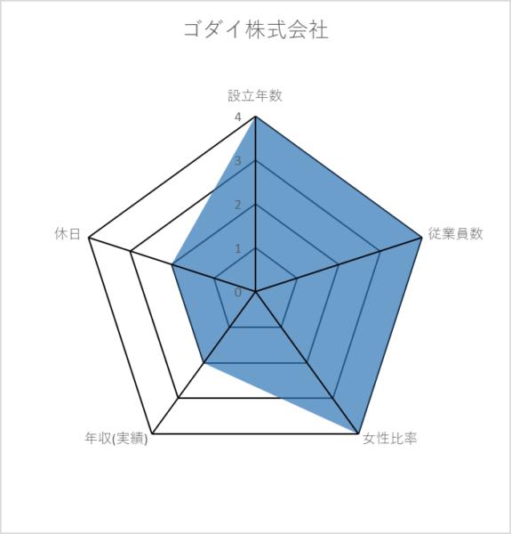 ゴダイ株式会社