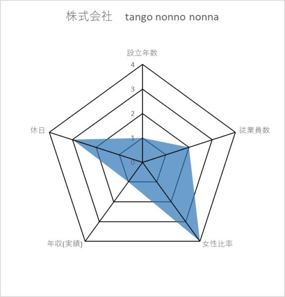 株式会社 tango nonno nonna