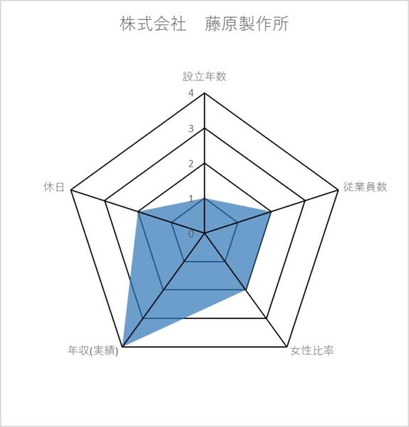 株式会社 藤原製作所