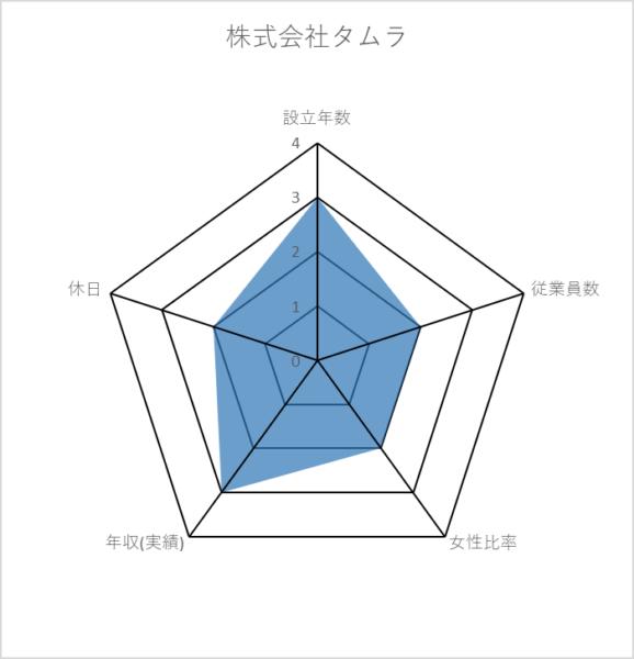 株式会社タムラ