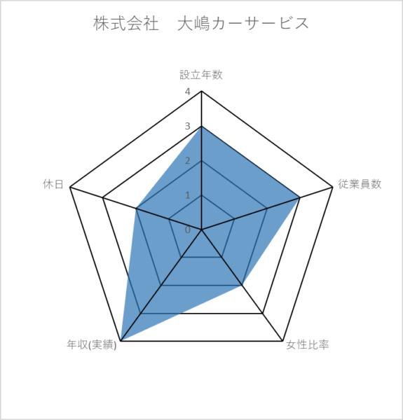 株式会社 大嶋カーサービス