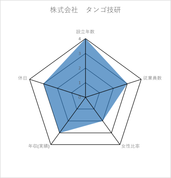 株式会社 タンゴ技研