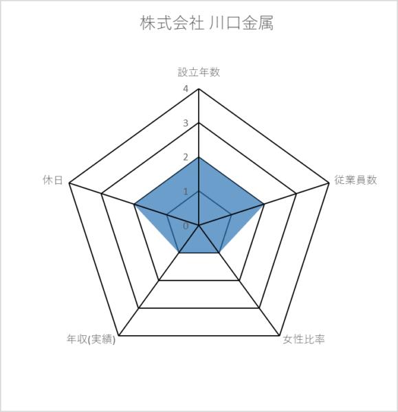 株式会社 川口金属