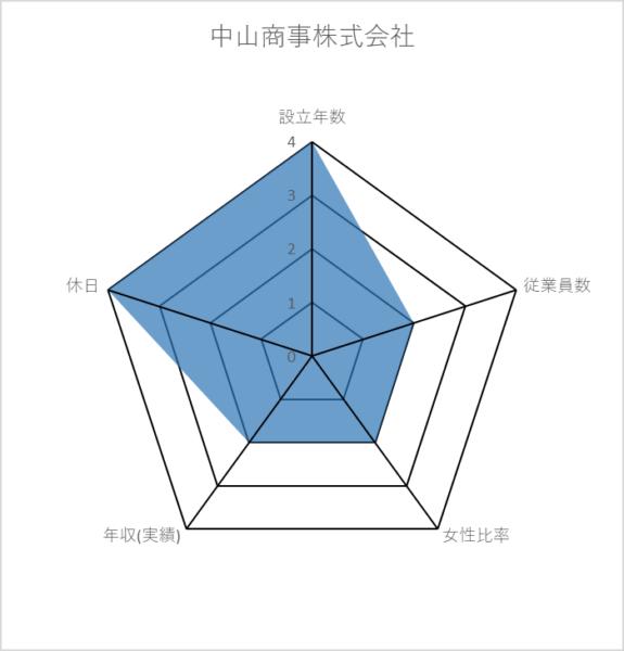 中山商事株式会社