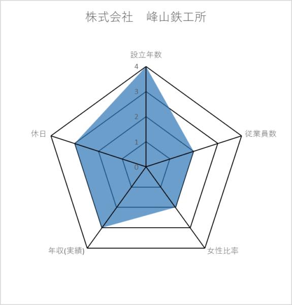 株式会社 峰山鉄工所